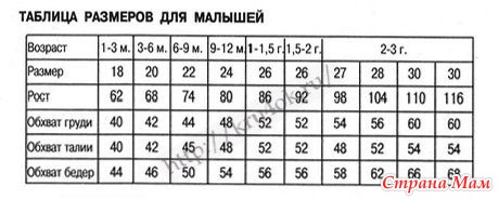 Таблица размеров для новорожденных вязание 96