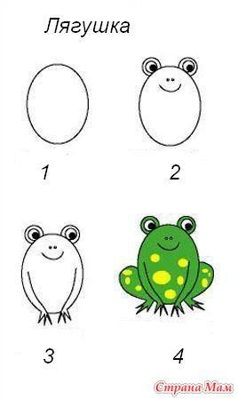 Рисуем лягушку для детей: доступный мастер класс для любого начинающего художника.