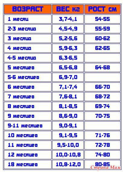 таблица роста и веса младенцев по месяцам