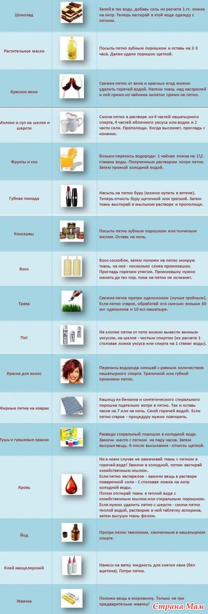 Как вывести пятна мочи в домашних условиях