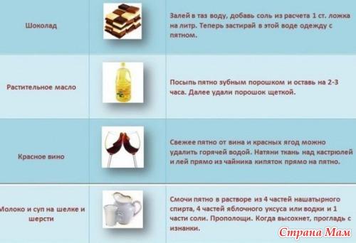 Как убрать пятно с одежды в домашних