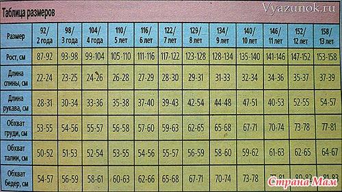 Рост возраст таблица ребенка