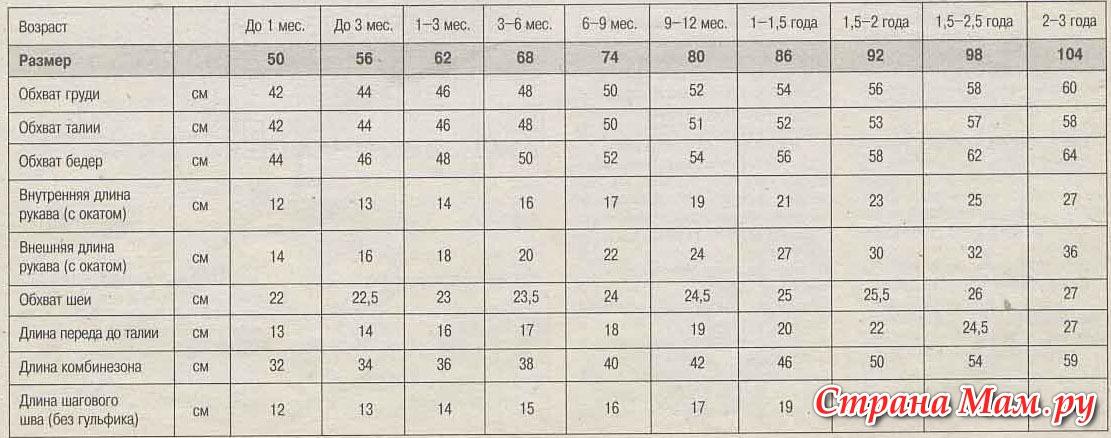Таблицы размеров для детской и