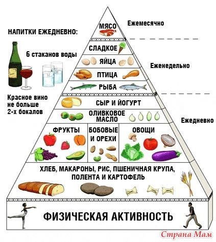Углеводная диета таблица продуктов