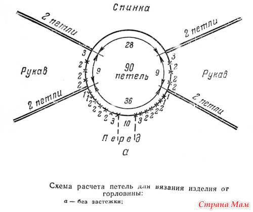 Схема вязания реглана от горловины