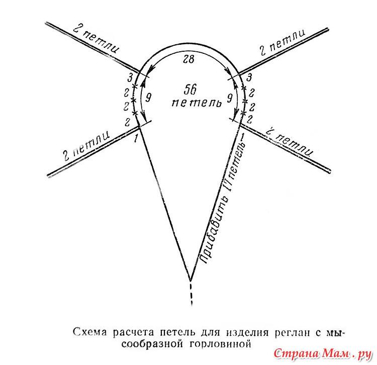 Вязание с регланом сверху и v-образным вырезом