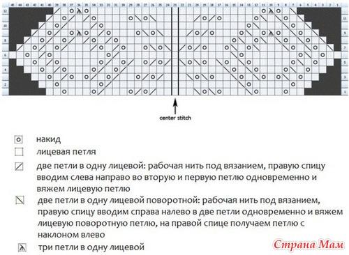 Рисунки вязания на спицах с описанием схемами для шарфов