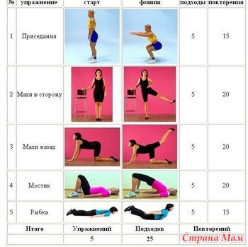 Система упражнений для похудения в домашних условиях для женщин