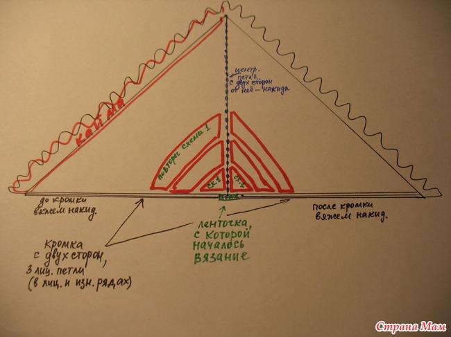 на схеме будующей шали