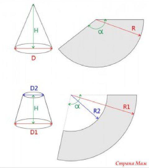 Как сделать из бумаги конус с основанием