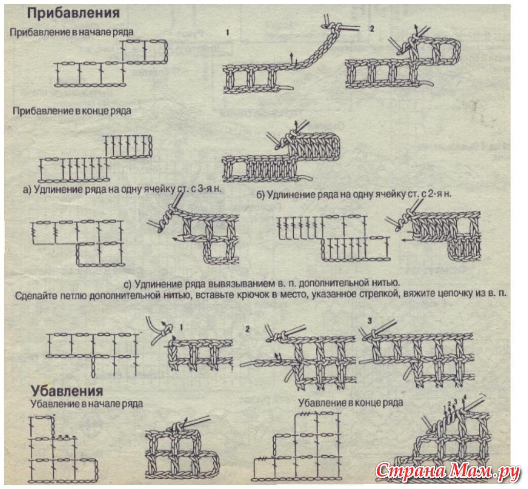 Как рассчитать петли при филейном вязании