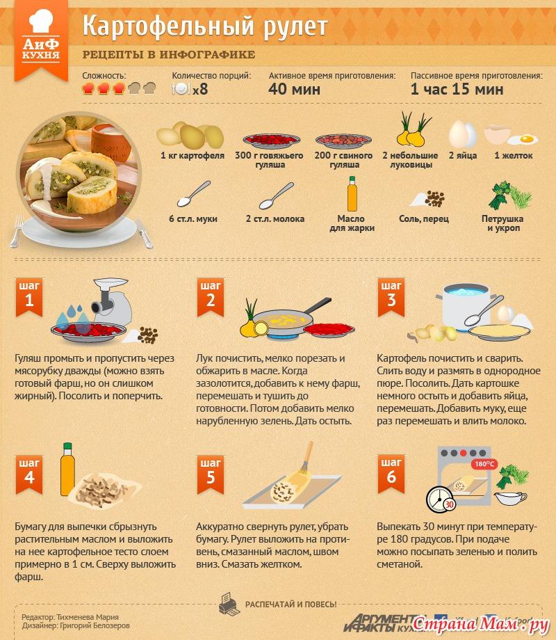 Кулинария рецепты с пошаговое приготовление из мяса