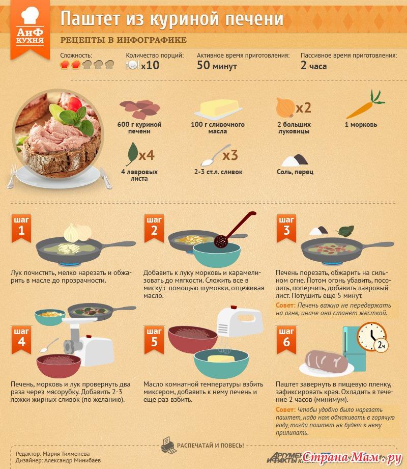 Рецепт с пошаговым блюда из печени