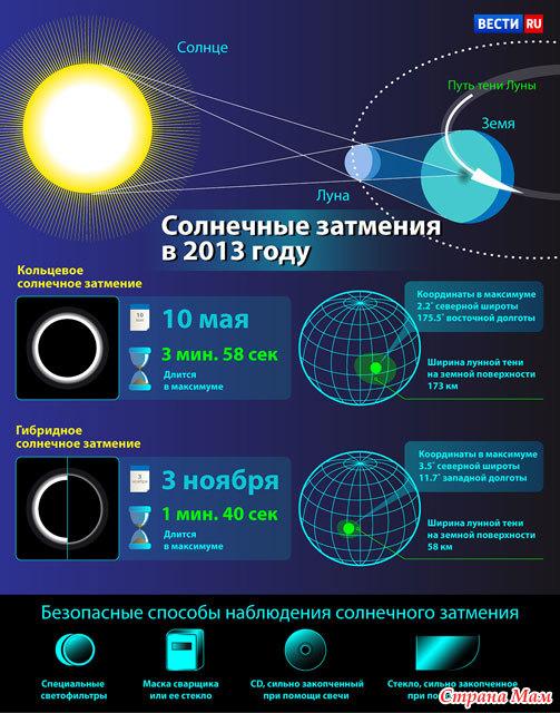 отстирать сажу, даты затмений в 2013 году лишено