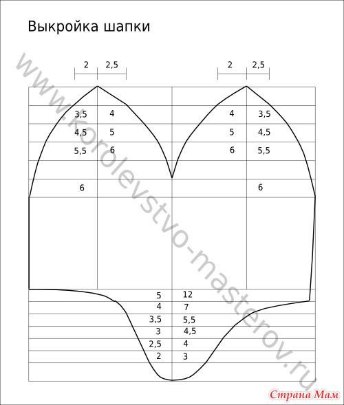 подклад для шапки из флиса выкройка работы термобелья