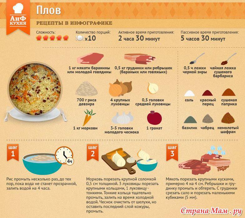 Рецепты пошагового приготовления плова