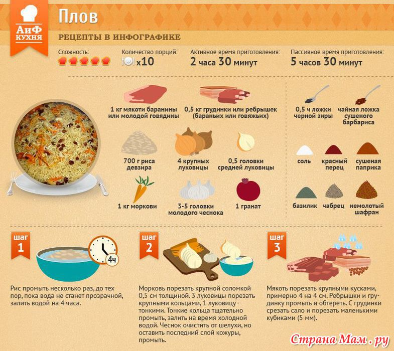 Рецепты пошаговое плова