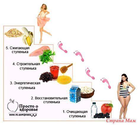 Химическая диета меню на неделю