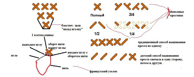 Инструкция по вышивке крестиком 480