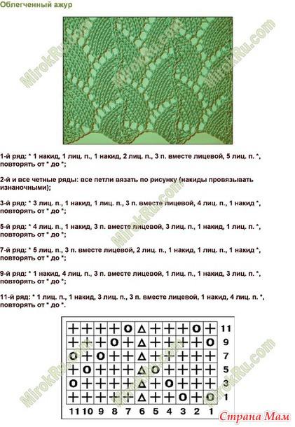 Все ажурные узоры вязания на спицах со схемами