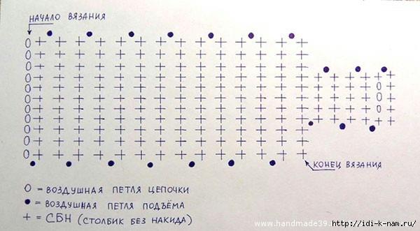 схеме – «конец вязания»).