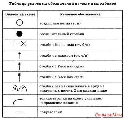 Обозначения знаков на схемах по вязанию