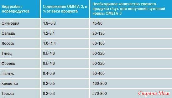 Now, omega 3-6-9 omega-3 1000mg