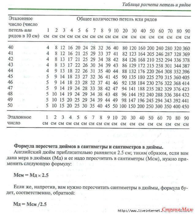 Формула расчета по вязанию