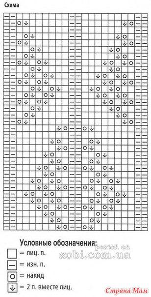 Узоры и обозначения вязания спицами