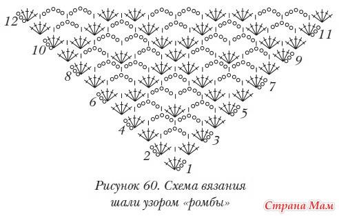 Обвязка шалей крючком мастер класс - Spbteplichka.ru