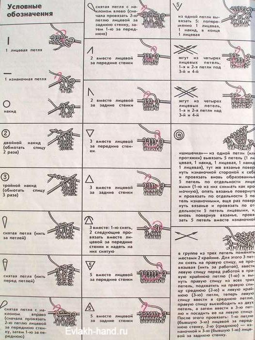 Научится разбираться по схемам вязание
