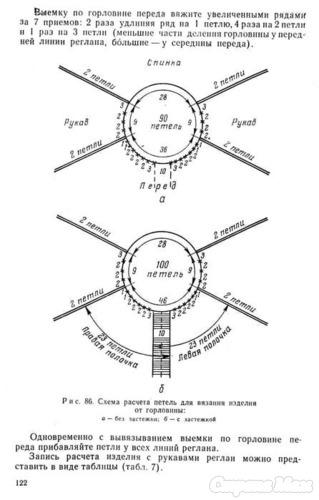 Схема вязания спицами реглан от горла