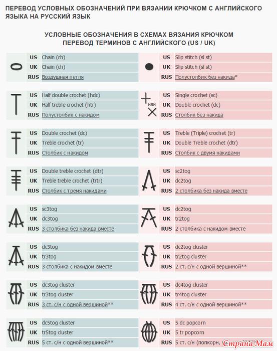 Перевод английских обозначений при вязании крючком