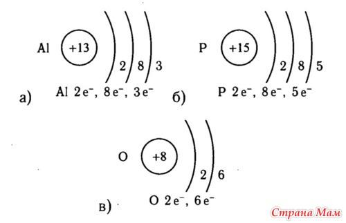 Задание 3 распределите химические элементы, знаки которых приведены ниже, на две группы - металлы и неметаллы: s, na, р, fe, n, ag, а1, с, ni