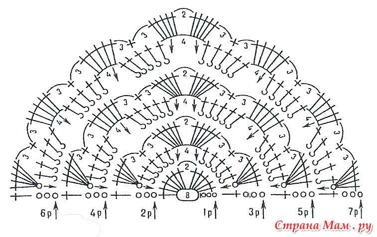 Вязание крючком шали ракушками схемы и описания