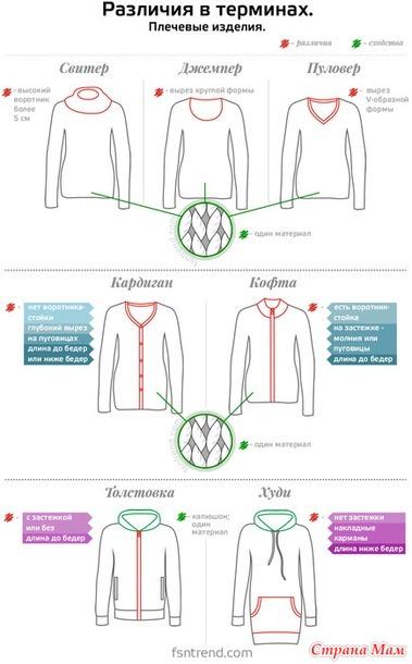 Джемпер, жакет, пуловер, свитер, кофта, кардиган  – разбираемся в терминологии.