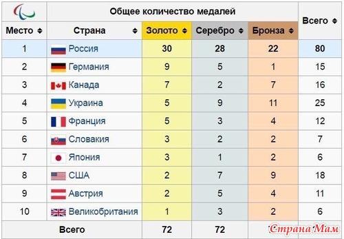 Весь мир поддержал отстраненную от паралимпиады сборную россии