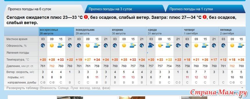 термобелье является… погода в москве на 1 время обыкновенное нижнее