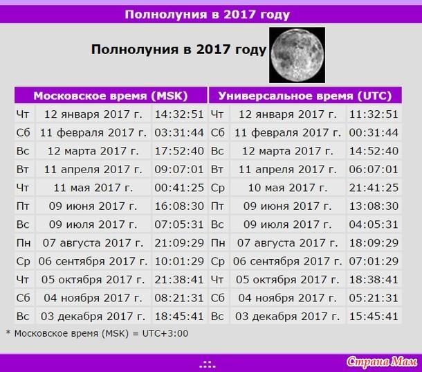 Календарь лунный 2017 года полнолуние