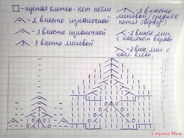 "Описание "" Яркий берет на весну или  лето""."