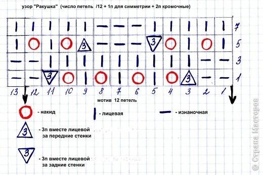 Рисунки по вязанию спицами ракушка