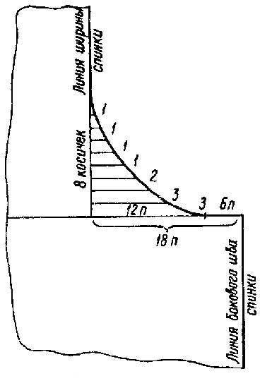 Вязание проймы рукава и горловины спицами