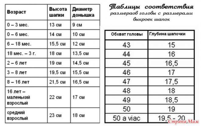 Как рассчитать размер шапки при вязании крючком