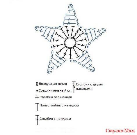 Что означает звездочка в схемах по вязанию