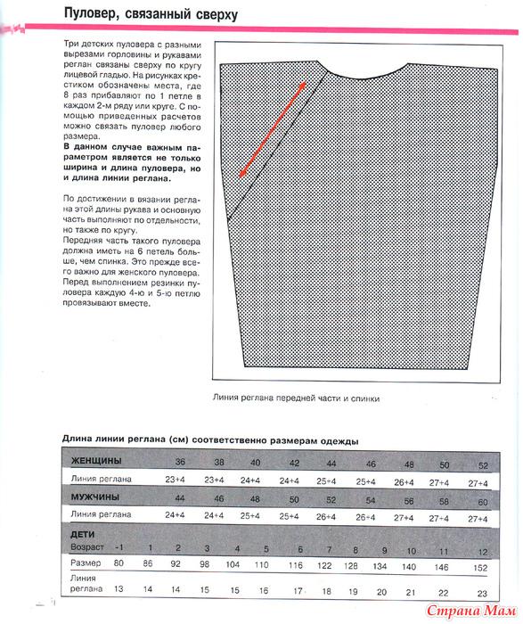 Вязание спицами как рассчитать реглан сверху