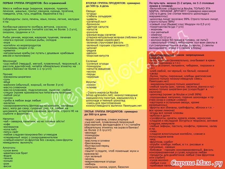 Безуглеводная Диета Чего Нельзя. Безуглеводная диета — список продуктов для похудения