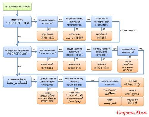 Японский язык и не только- наглядное пособие.