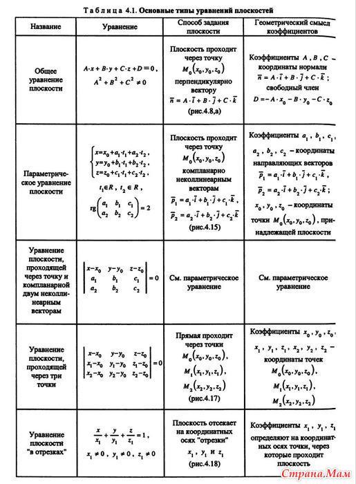 1 шпаргалки алгебре курс линейной по