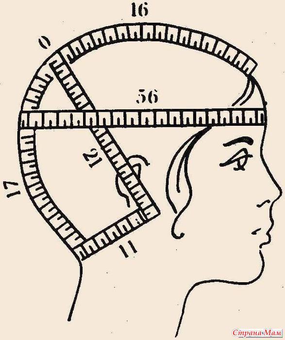 Как измерять голову при вязании