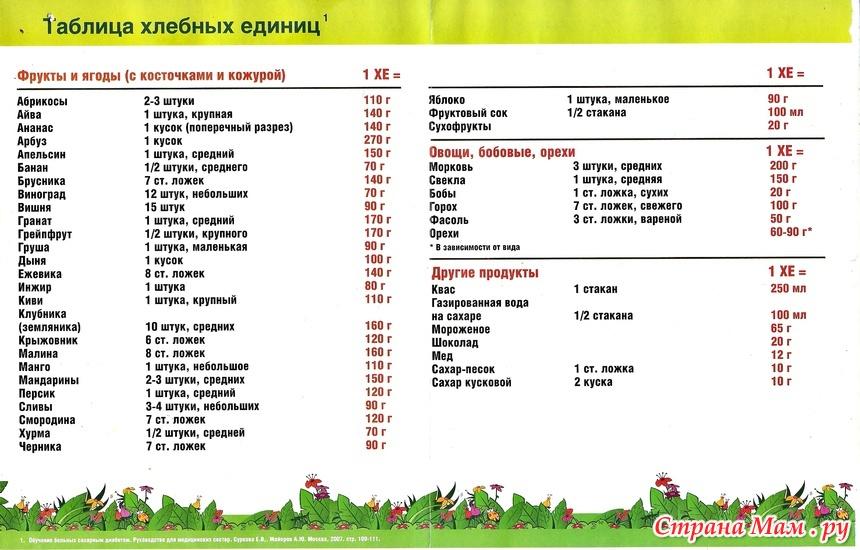 единица таблица продуктов хлебная